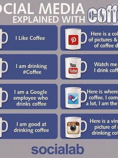 Social Media Explained With Coffee