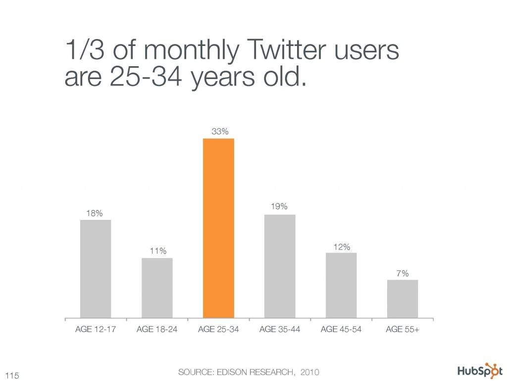Social Media Marketing: Twitter Statistics (Part 1)