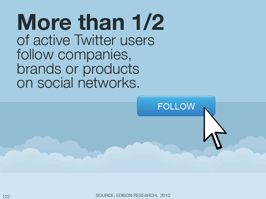 More than 1/2 of active Twitter users follow companies, brands, or products on social networks.