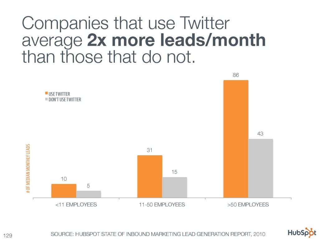 Companies that use Twitter average 2x more leads/month than those that do not.
