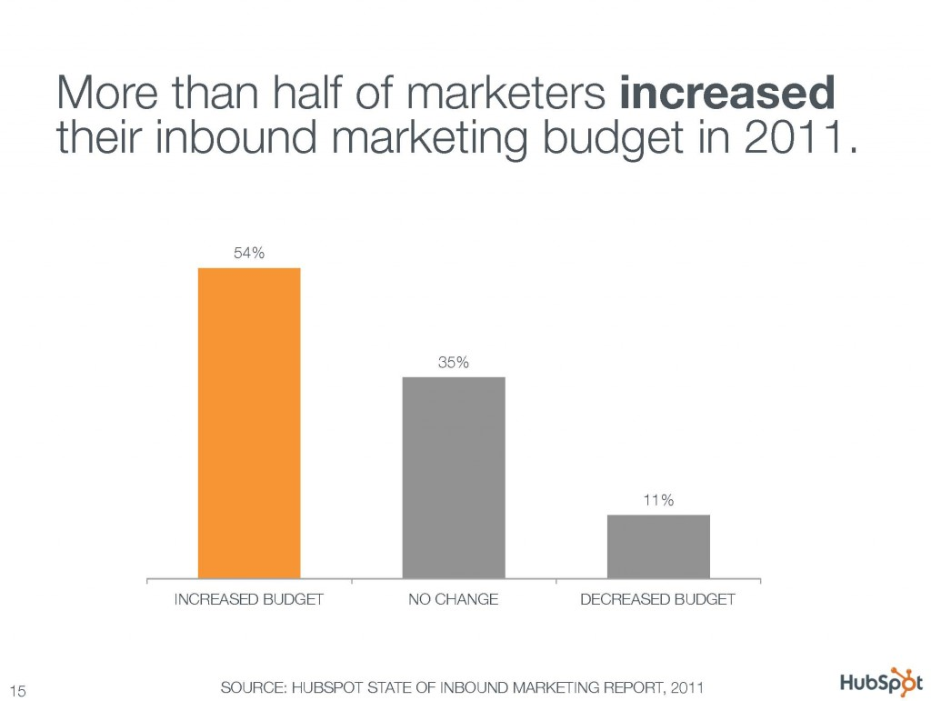 More than half of marketers increased their inbound marketing budget in 2011