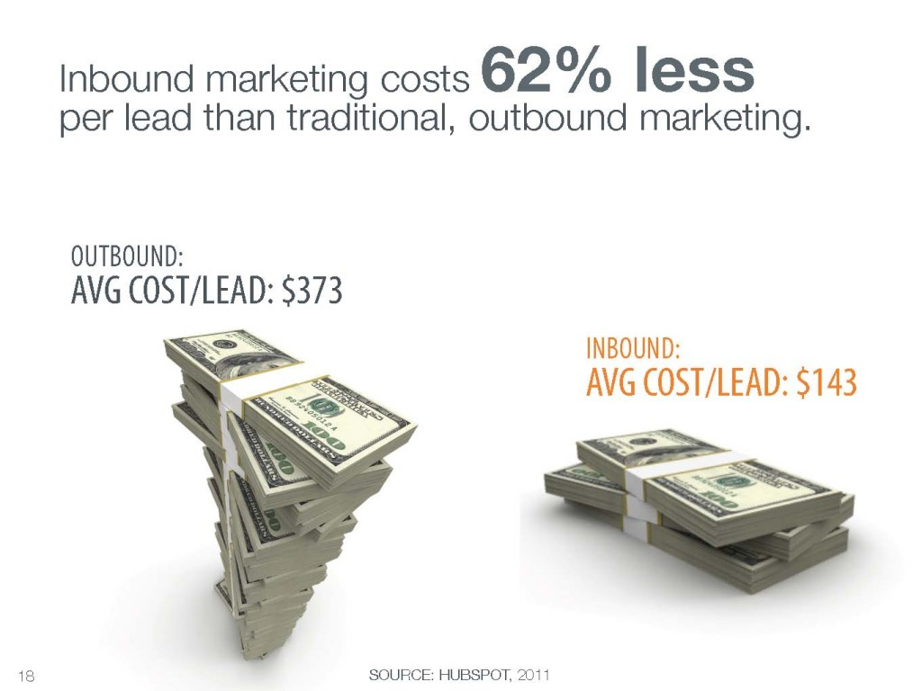 Inbound marketing costs 62% less per lead than traditional outbound marketing