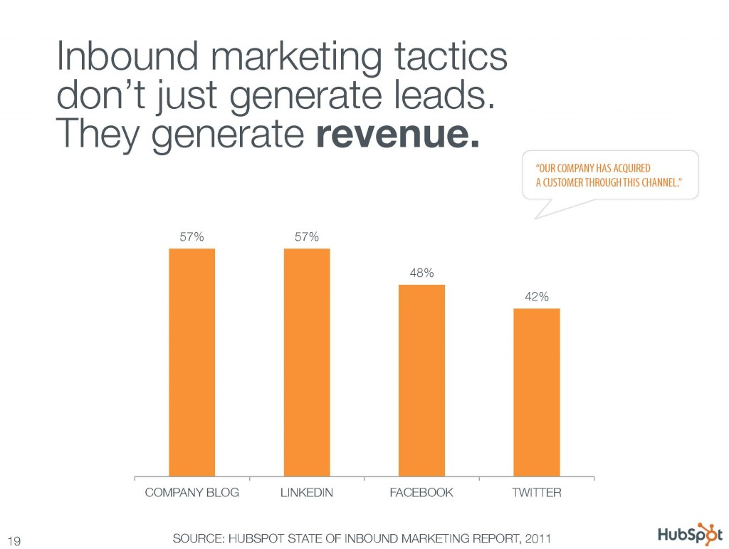 Inbound marketing tactics don't just generate leads they generate revenue