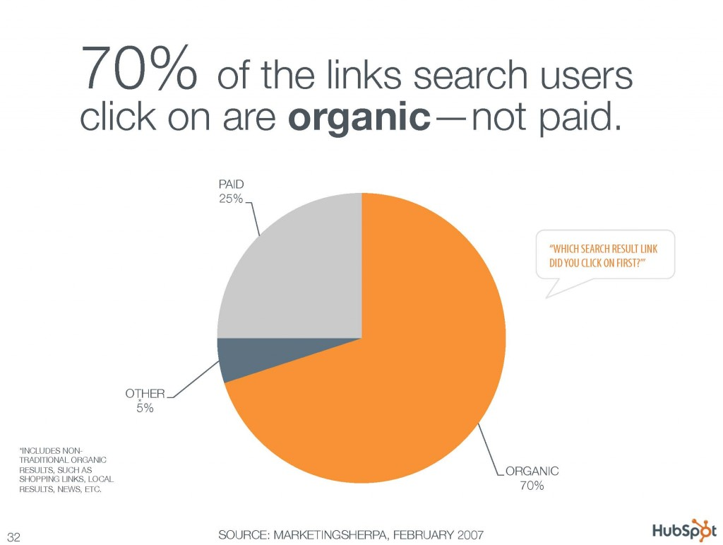 70% of the links search users click on are organic not paid