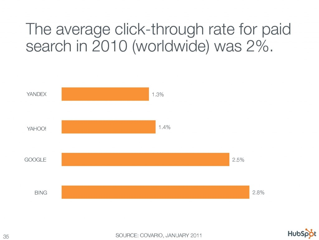 The average click through rate for paid search in 2010 was 2%