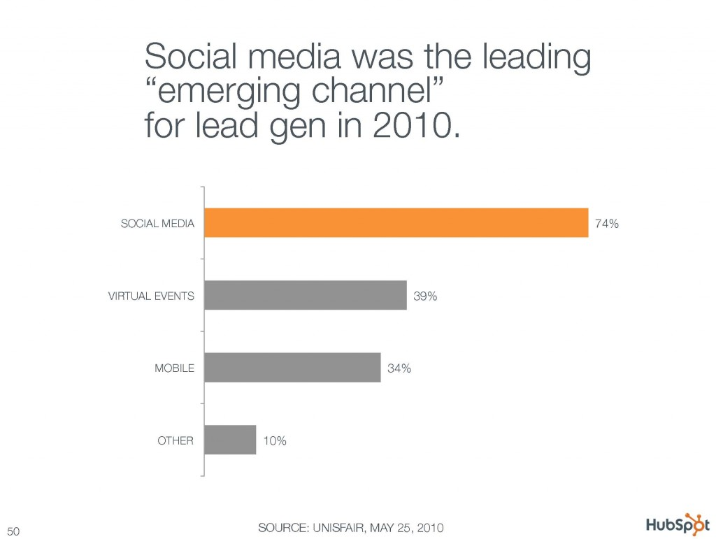 Social media was the leading emerging channel for lead gen in 2010
