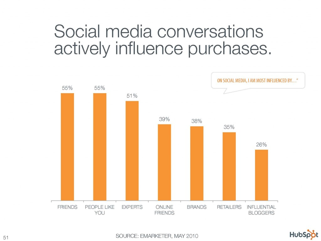 Social media conversations actively influence purchases