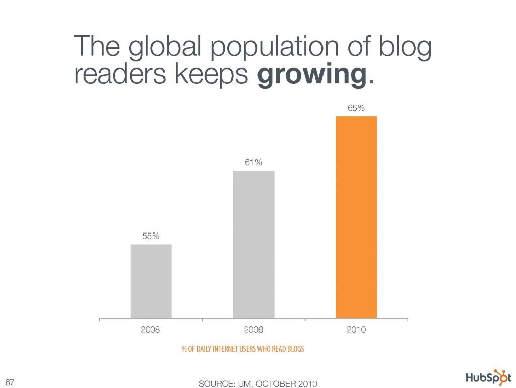The global population of blog readers keeps growing