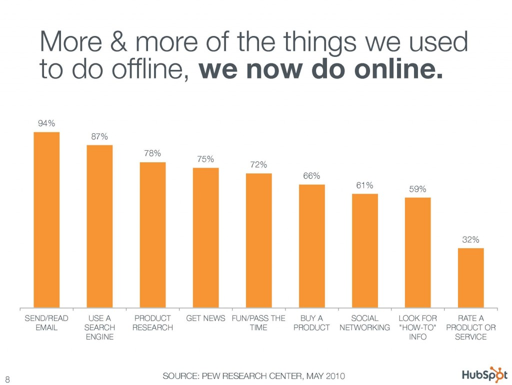 More and more of the things we used to do offline we now do online