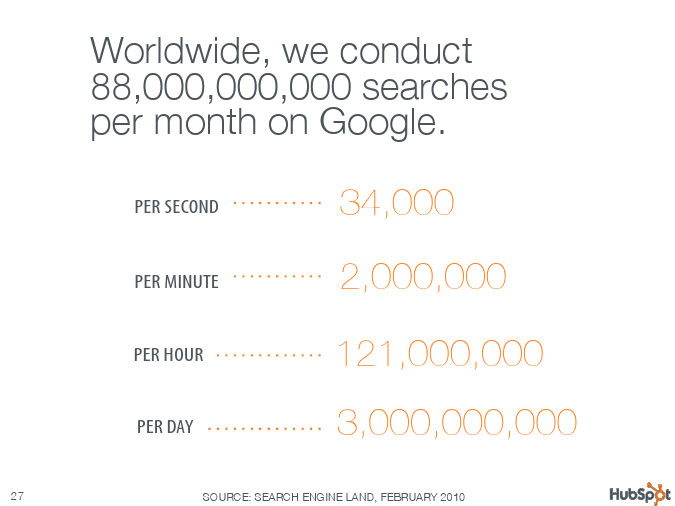 Worldwide we conduct 88000000000 searches per month on Google