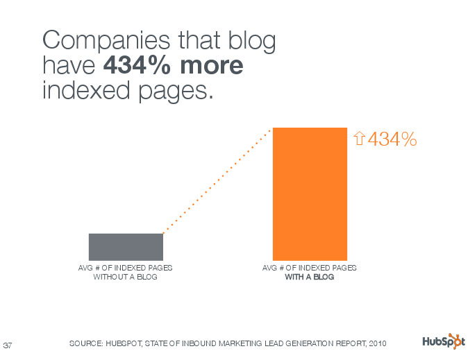 Companies that blog have 434% more indexed pages