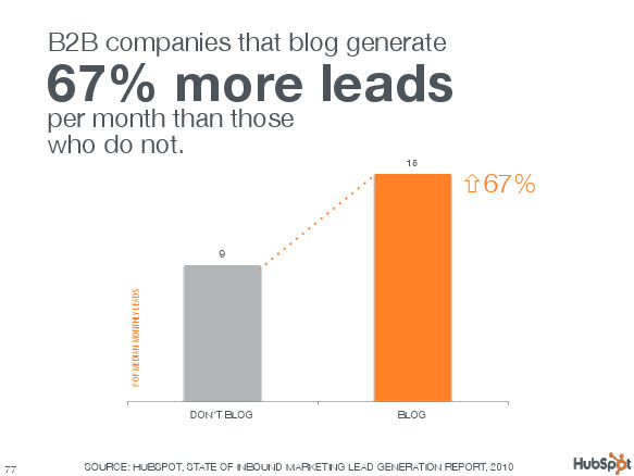 B2B companies that blog generate 67% more leads