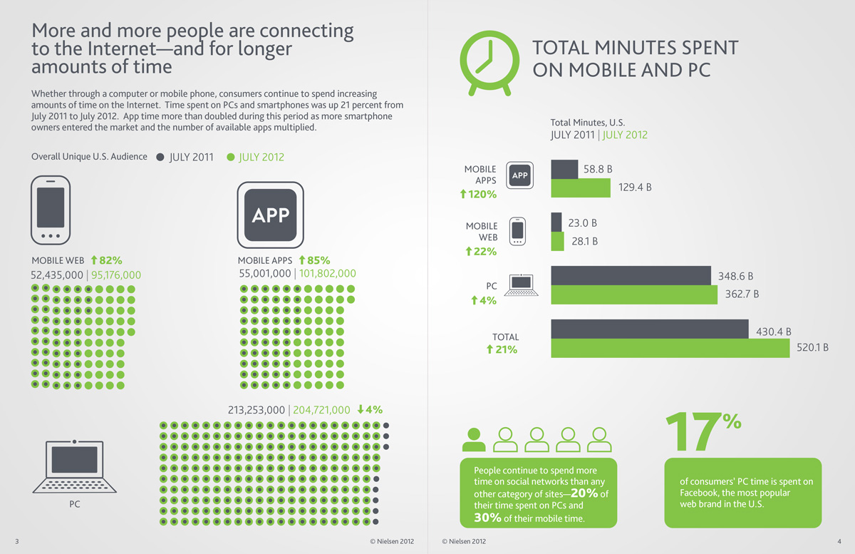The Social Media Report 2012 - by Nielsen (Page 3-4)