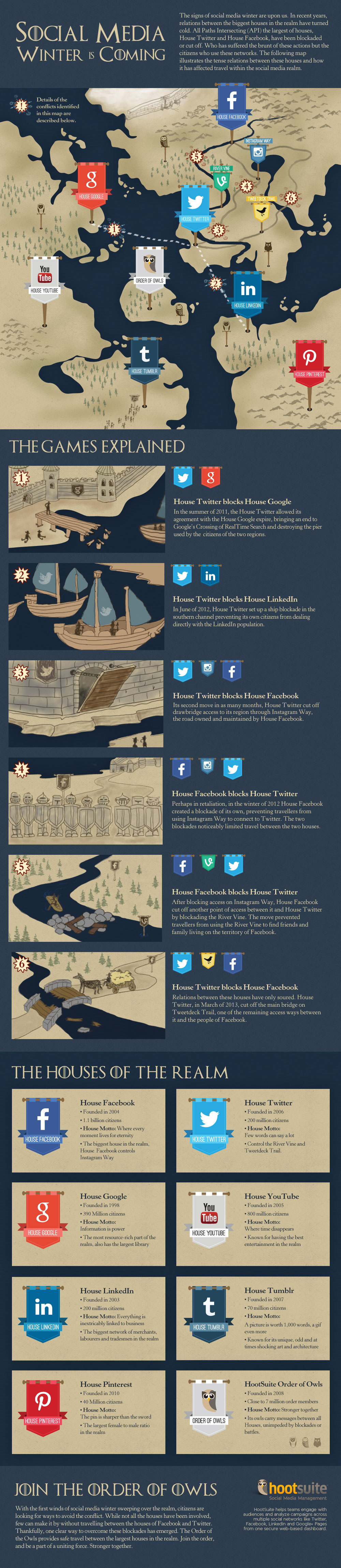 Social Media Landscape - Game of Thrones Style