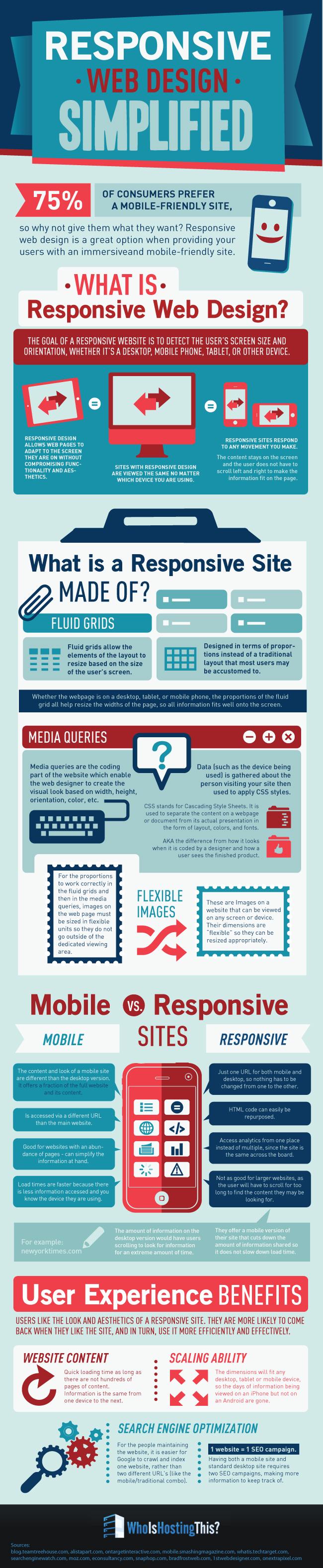 Responsive website infographic