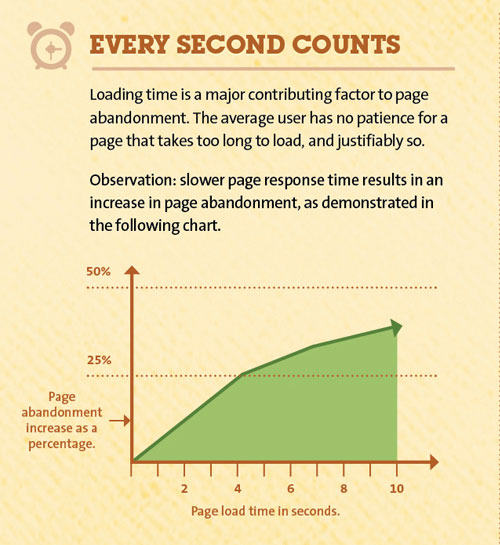 Feel the need for speed?  Your website visitors do!