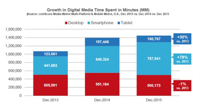 comscore-digital-media-time-spent