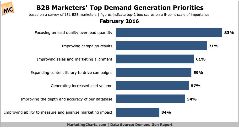demand-gen-priorities-demand-gen-report